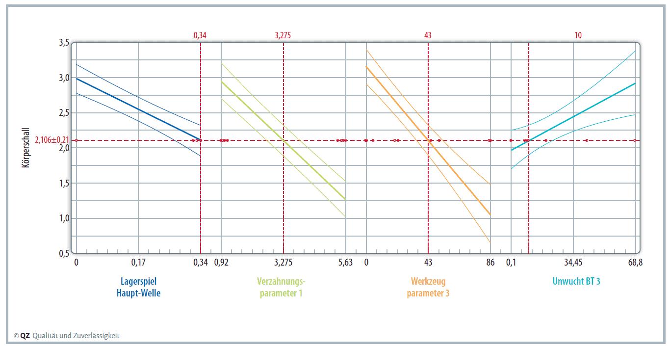 Nervtöter ausschalten – Robust Design für das Re-Design eines Antriebsstrangs