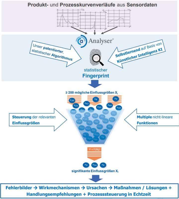 selbstlernende Wissens- und Analysedatenbank für präventive und reaktive Fehlererkennung und Fehlerbehebung.